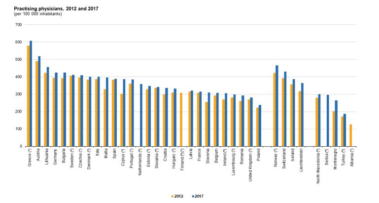 Źródło wykresu: Eurostat