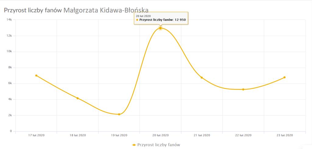 """Wykres """"Przyrost fanów"""" pokazuje dzienne przyrosty (lub spadki) liczby fanów na koncie, a nie bezwzględną liczbę fanów. Oddaje on więc dynamikę zmian na koncie w danym dniu, a nie, ilu fanów ma dane konto"""