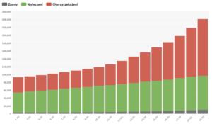 Koronawirus - statystyki osób chorych i wyleczonych