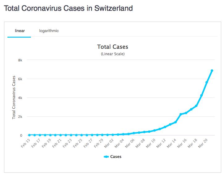 Wykres przedstawiający rozwój koronawirusa w Szwajcarii