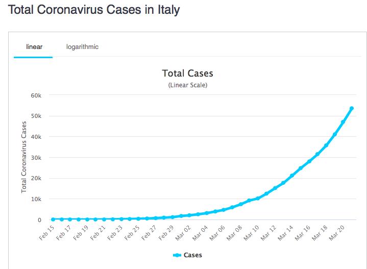 Wykres przedstawiający liczbę zakażeń koronawirusem we Włoszech