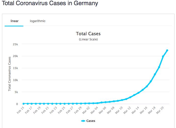 Wykres przedstawiający liczbę zachorowań na koronawirusa w Niemczech