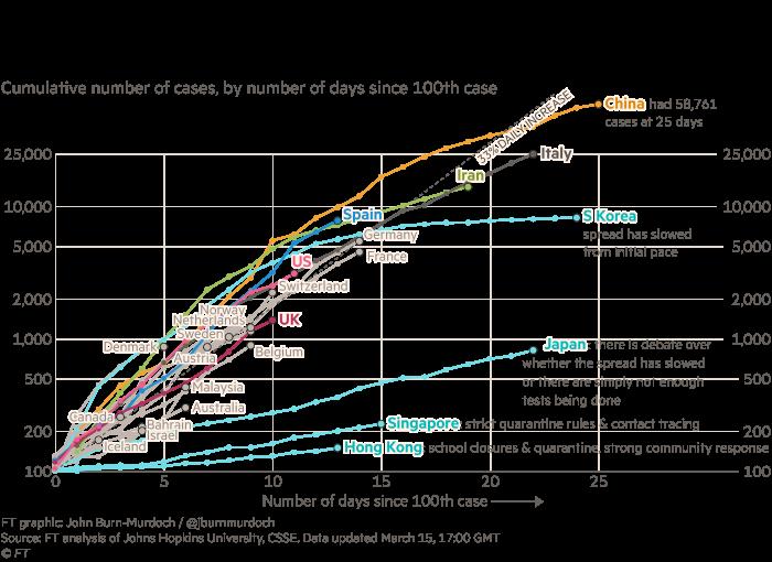 Wykres przedstawiający rosnącą liczbę zarażonych koronawirusem