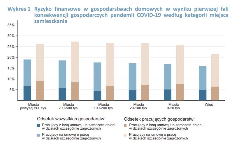Wykres przedstawiający ryzyko finansowe w gospodarstwach domowych