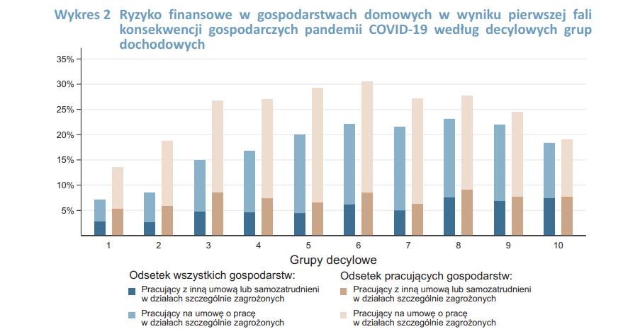 Wykres przedstawiający ryzyko finansowe w gospodarstwach domowych - groźba recesji z powodu koronawirusa