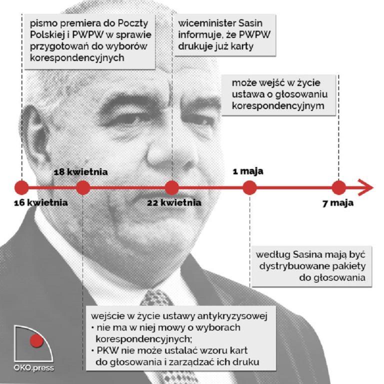 mem pokazujący, jak Sasin podejmował decyzję o druku kart wyborczych