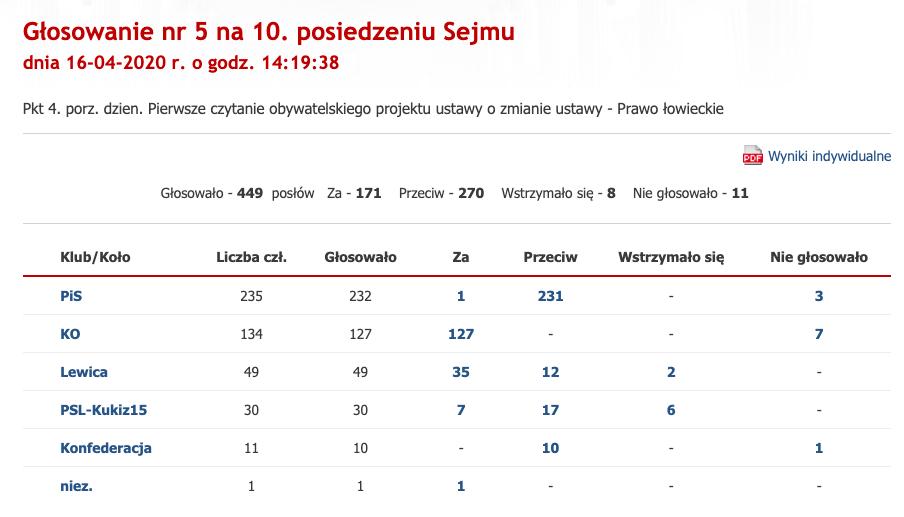 Głosowanie za odrzuceniem ustawy dopuszczającej dzieci do polowania, Sejm, 16 kwietnia 2020