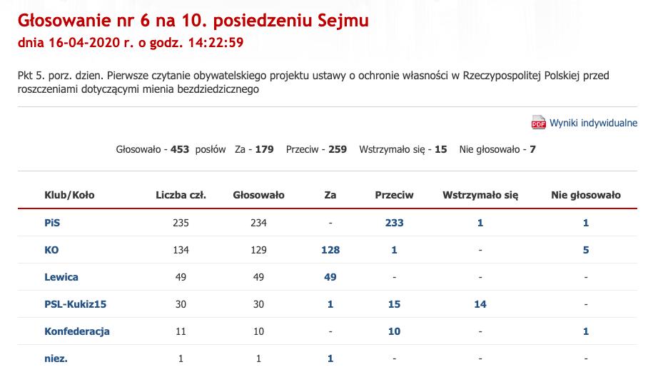 Głosowanie za odrzuceniem ustawy 447, Sejm, 16 kwietnia 2020