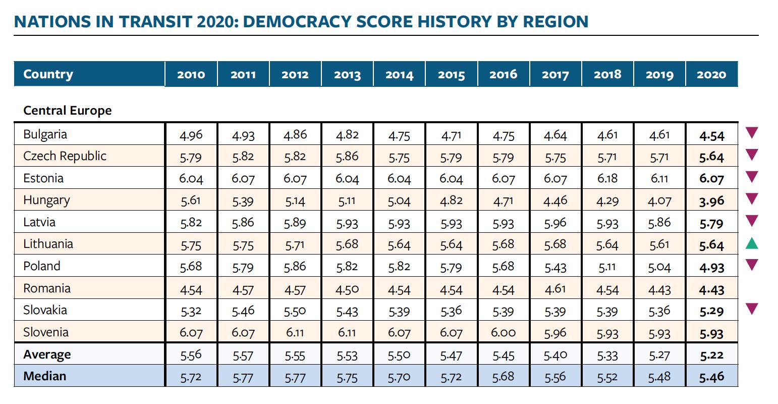 https://oko.press/images/2020/05/NiT-Europa-S%CC%81rodkowa-wyniki-2010-2020.png