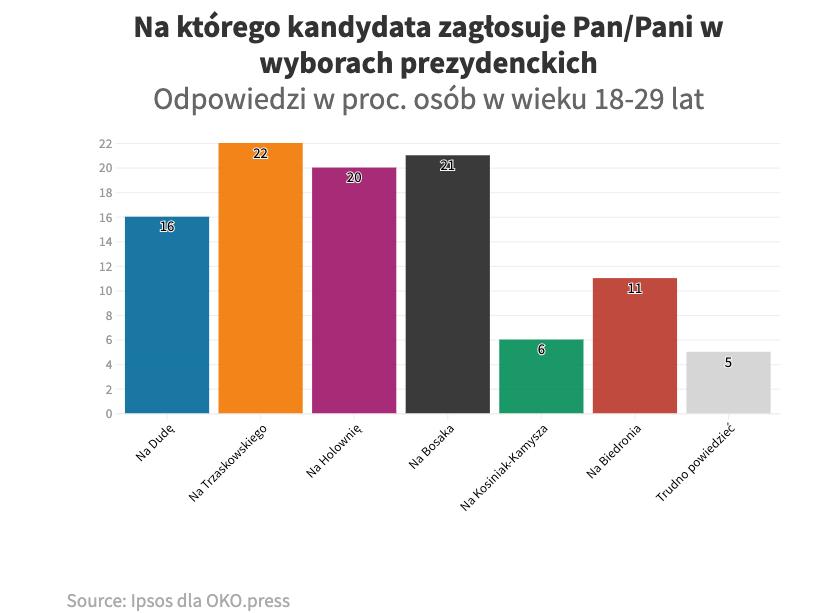 Młodzi głosują, sondaż IPSOS dla OKO.press