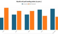 wykres przedstawiający jak głosowali Polacy