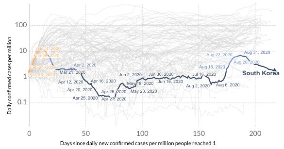 Korea Południowa nowe przypadki wykres
