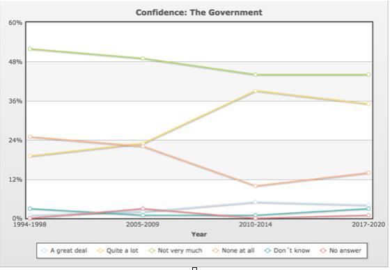 Niemcy zaufanie do rządu