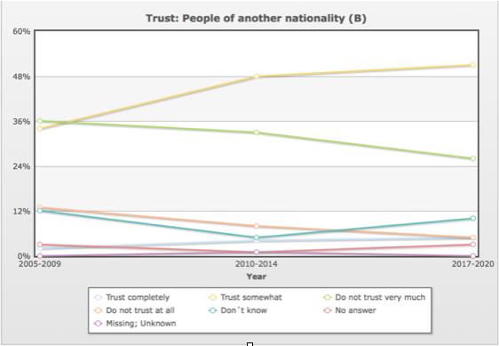 Niemcy zaufanie do obcych wykres
