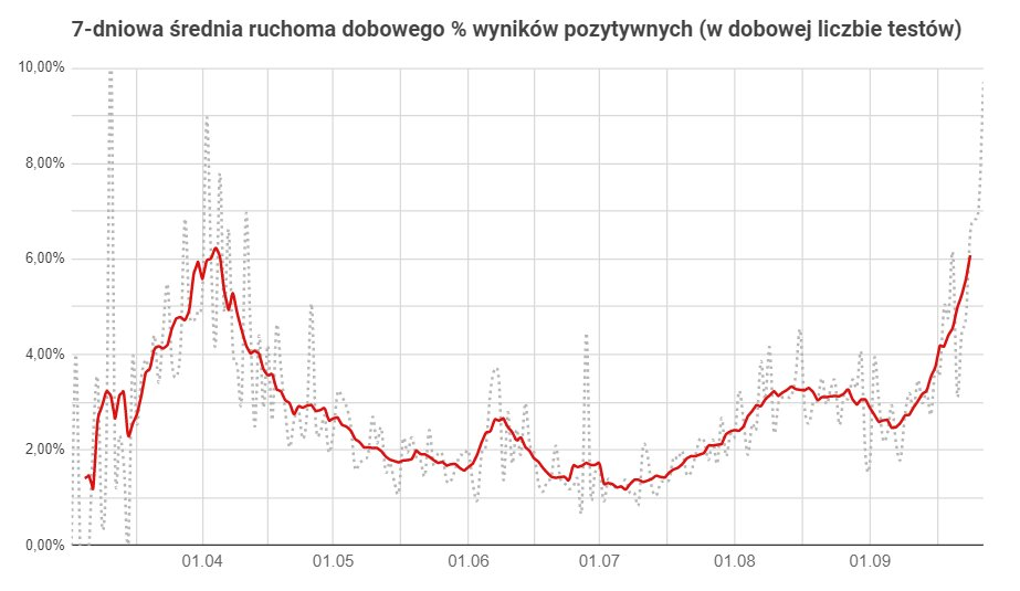 odsetek pozytywnych testów wykres z 28.09.2020