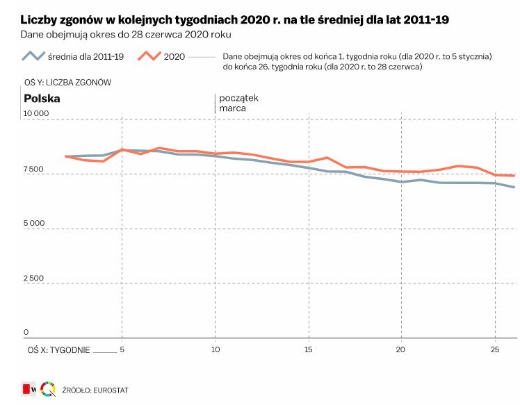 śmiertelność w Polsce w 2020 r.