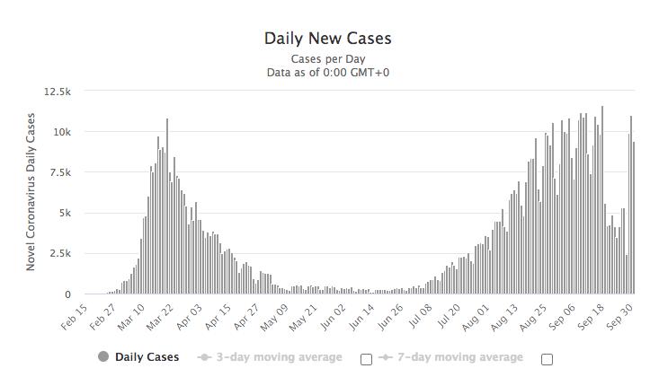 druga fala pandemii w Hiszpanii – wykres nowych przypadków