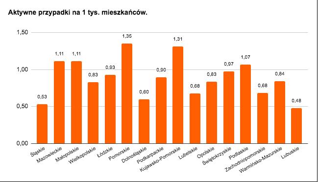 aktywne przypadki w województwach na 1000 mieszkańców