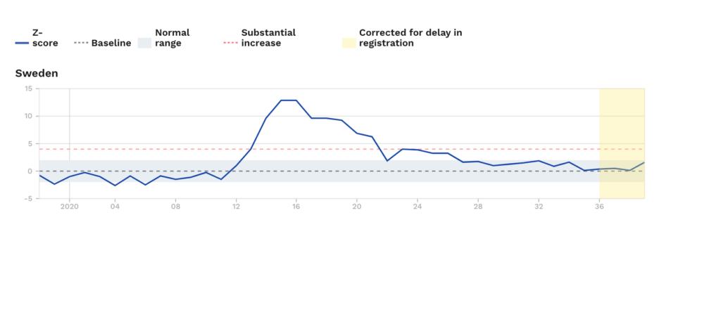 koronawirus w Szwecji, wykres zgonów