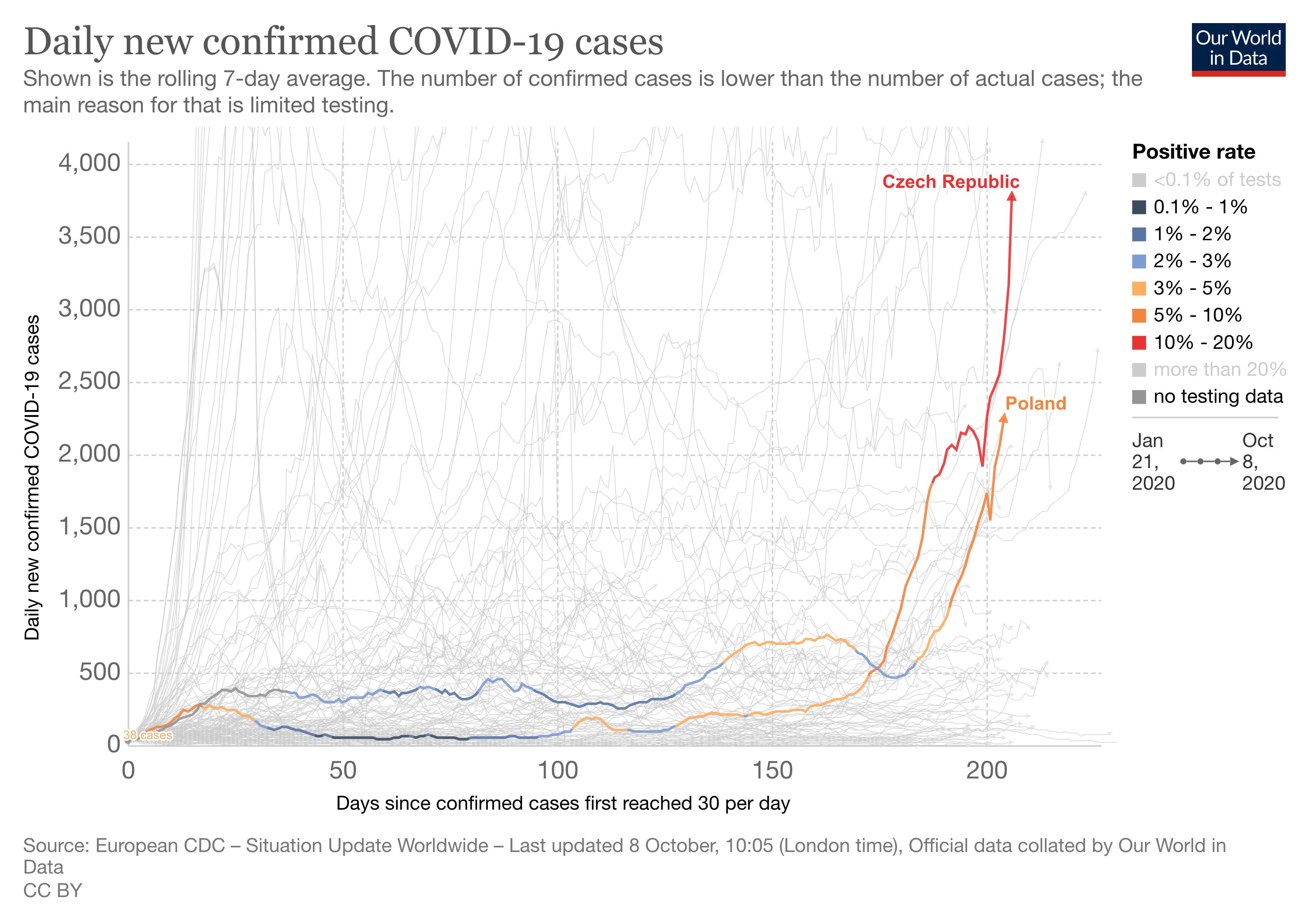 Polska i Czechy porównanie nowych przypadków SARS-CoV-2