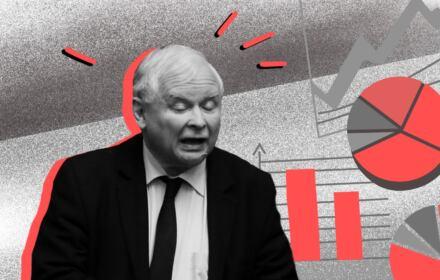 sondaż OKO.press - Jarosław Kaczyński traci żelazny elektorat