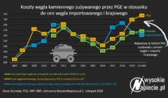 ceny_wegla_pge_import