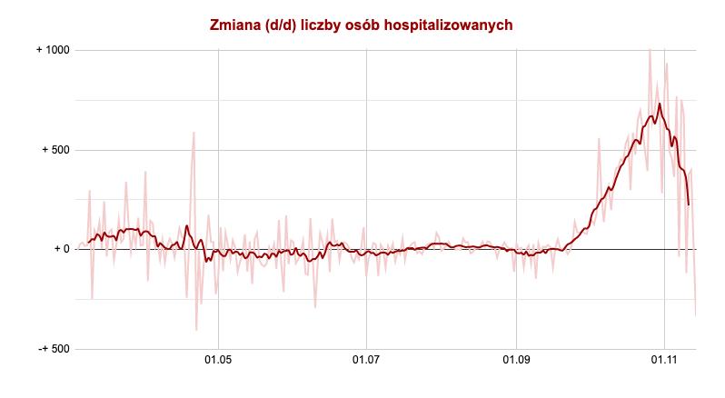 zmiana liczby osób hospitalizowanych d/d