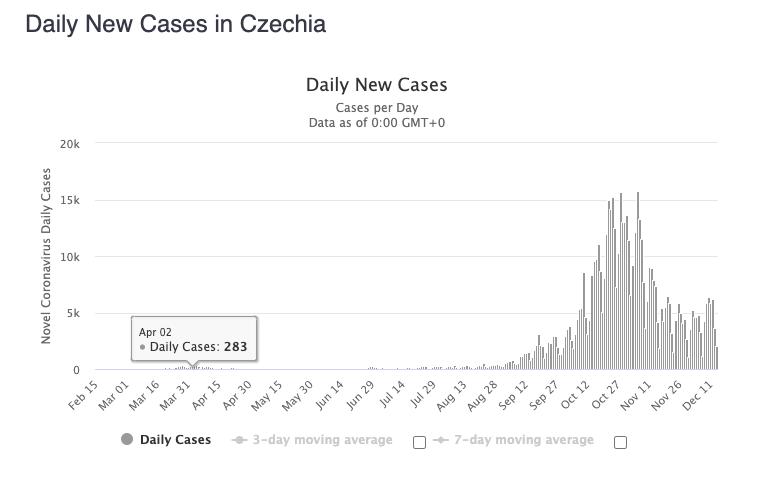 Czechy nowe przypadki