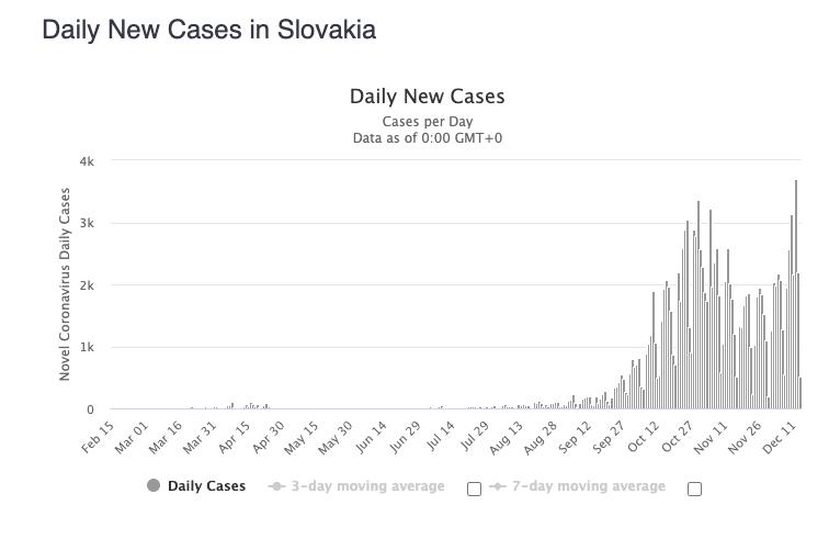 nowe przypadki Słowacja