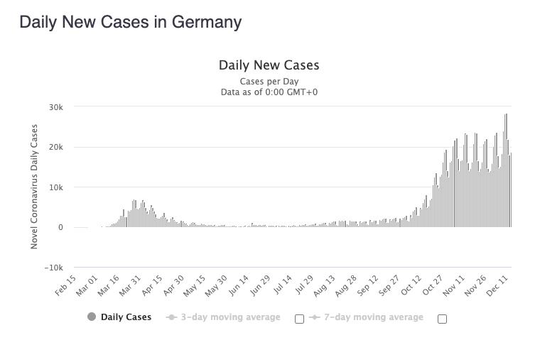 nowe przypadki Niemcy