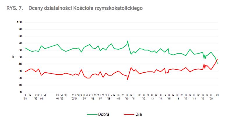 Wykres pokazujący oceny działalności Kościoła rzymskokatolickiego w Polsce