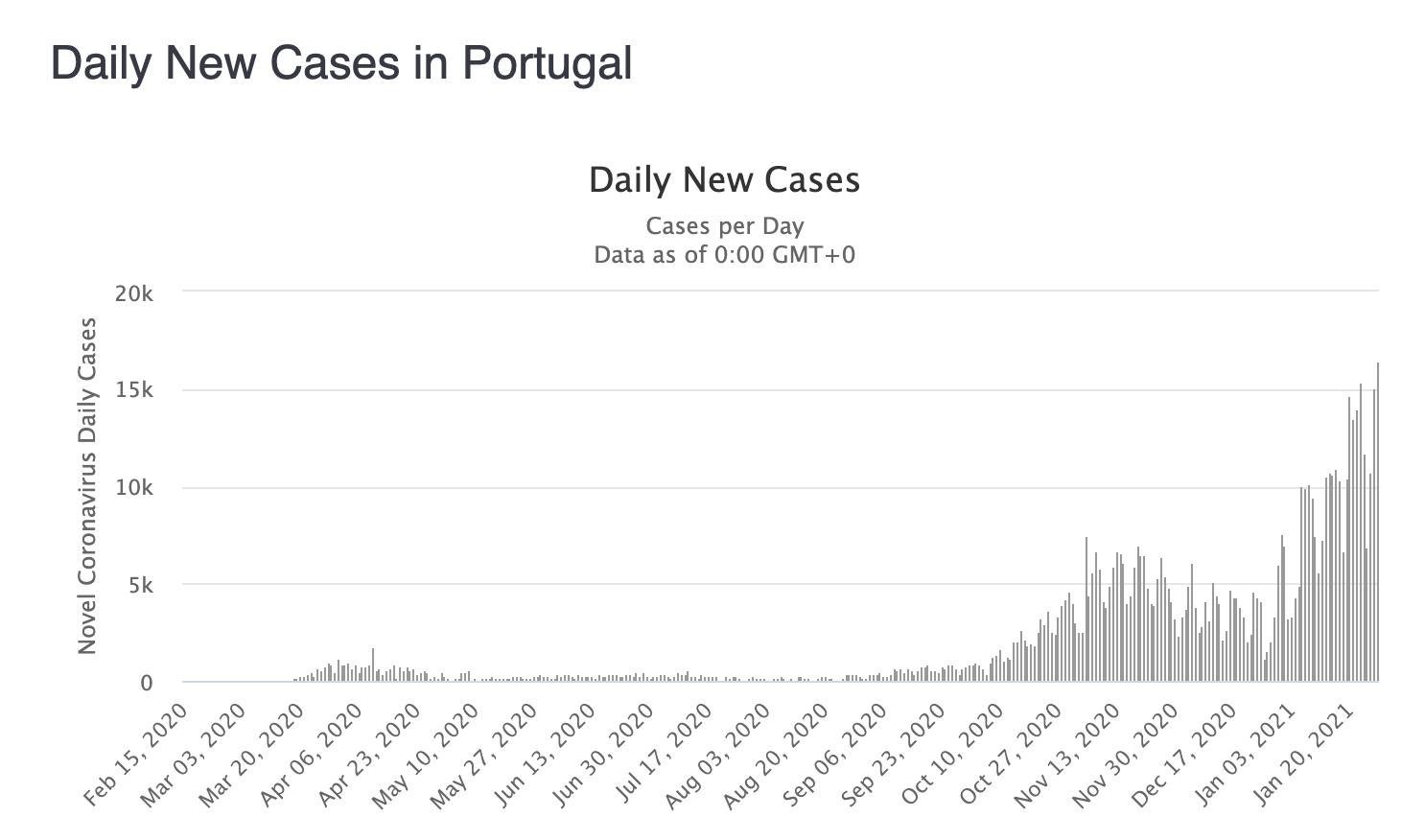 nowe zakażenia w Portugalii