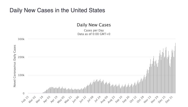 nowe przypadki SARS-CoV-2 w USA
