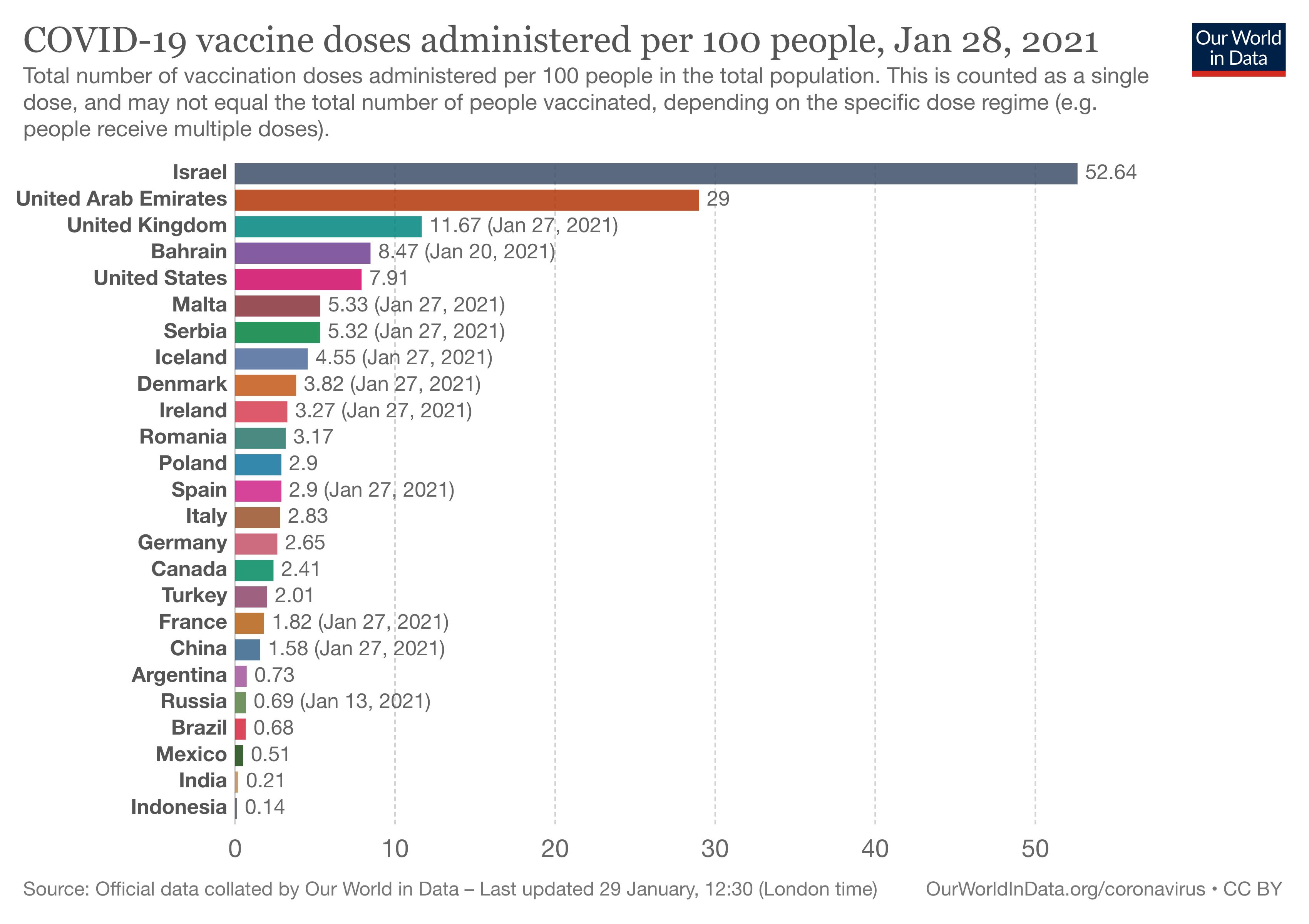 szczepienia przeciw COVID-19 na 100 osób