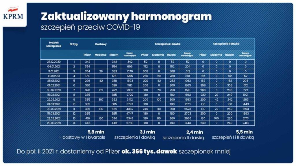 nowy harmonogram szczepień I kwartał