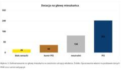Wykres Podział środków Funduszu Inwestycji Lokalnych w zależności od afiliacji politycznych