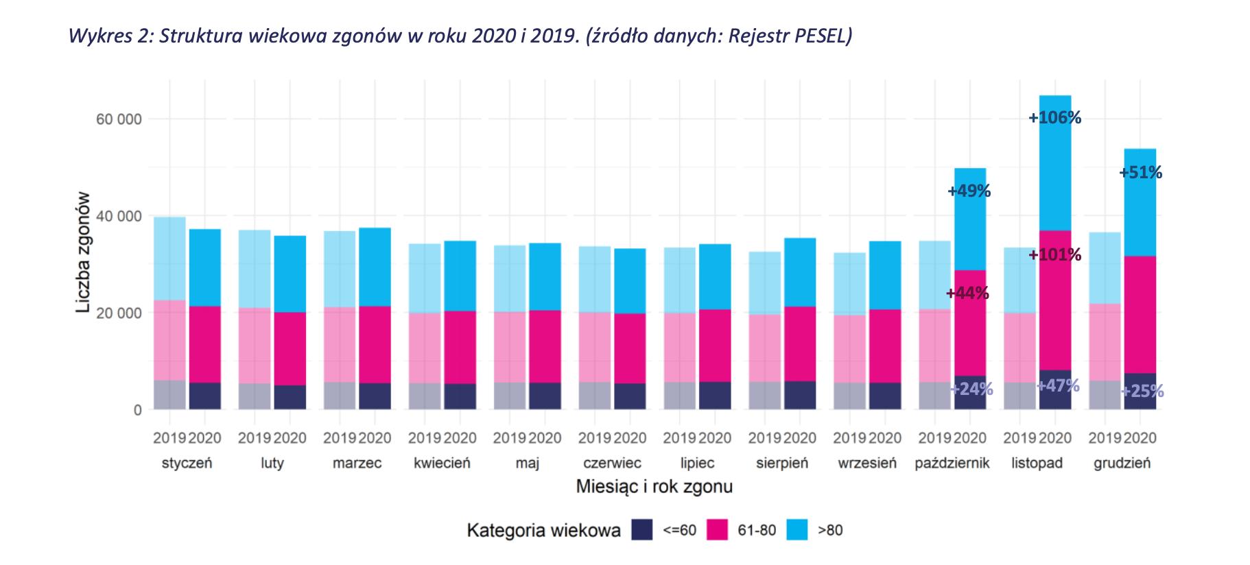 wykres - struktura wiekowa nadmiarowych zgonów w 2020