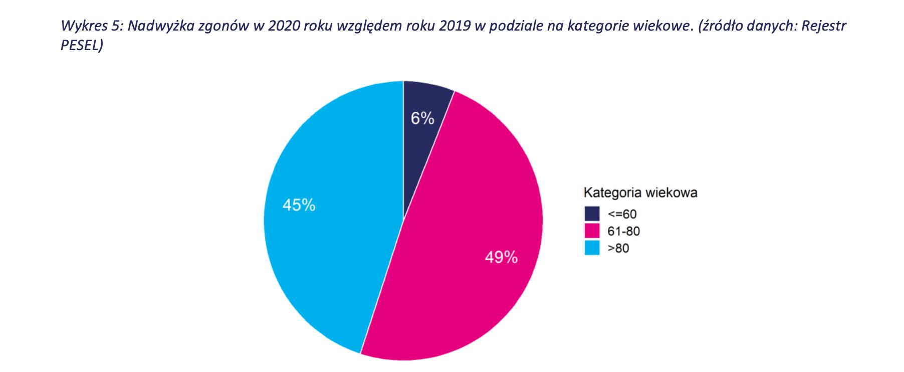 wykres: podział wiekowy nadmiarowych zgonów 2020