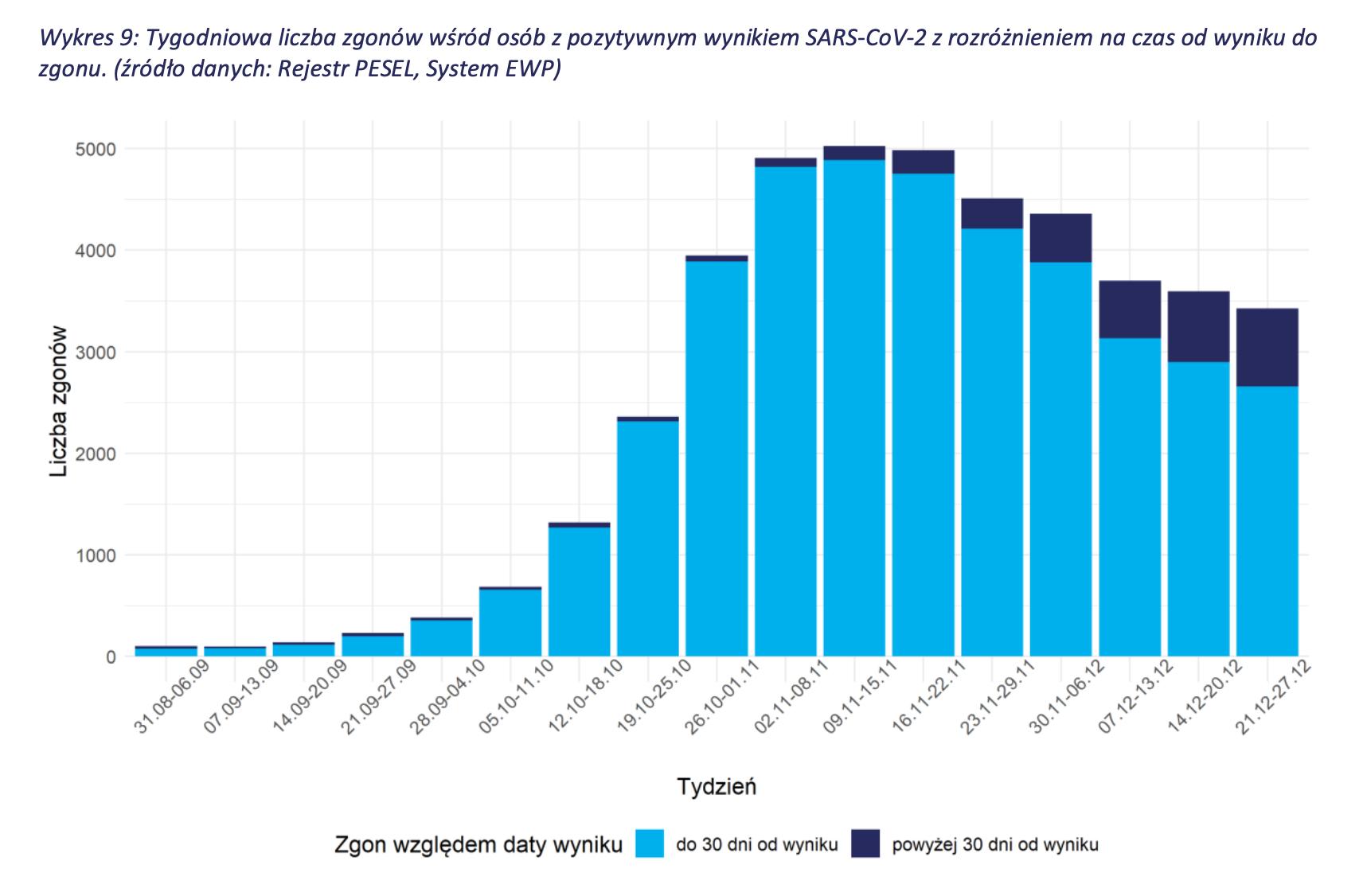 wykres: zgony w ciągu 30 dni od pozytywnego wyniku w podziale na tygodnie
