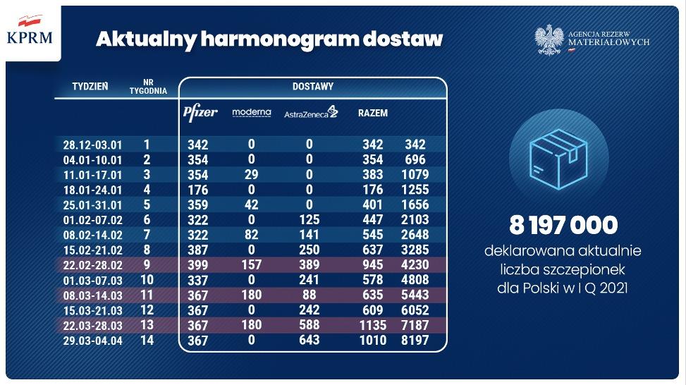 nowy harmonogram szczepień