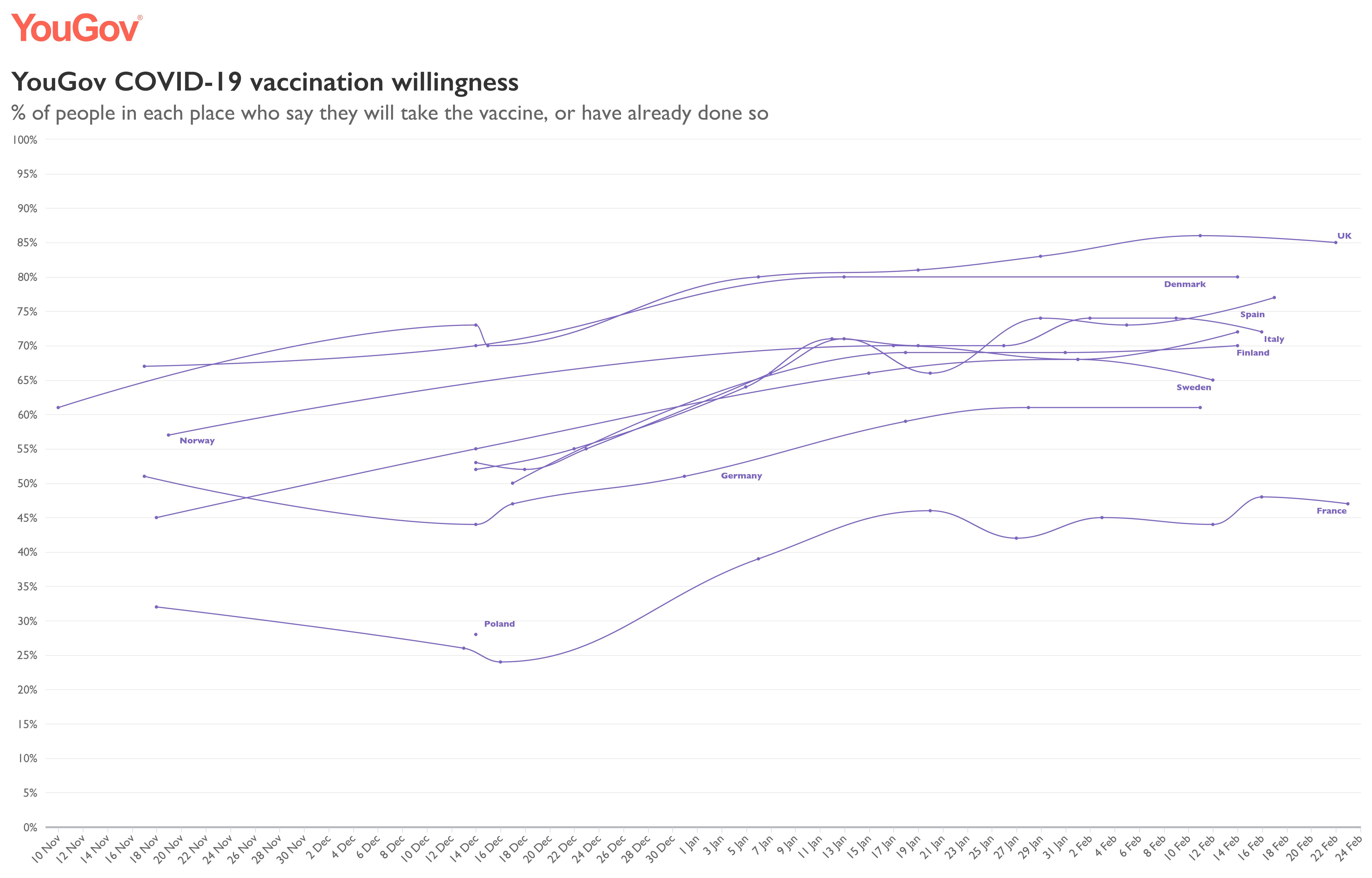 chęć zaszczepienia się w wybranych państwach europejskich – wykres