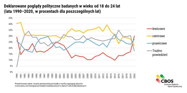 Wykres pokazujący poglądy polityczne młodych Polaków