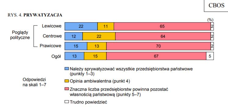 Wykres z badania CBOs pokazujący stosunek Polaków do prywatyzacji