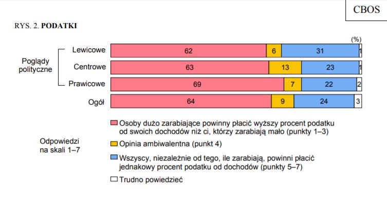 Wykres z badań CBOS pokazujący poglądy Polaków na system podatkowy