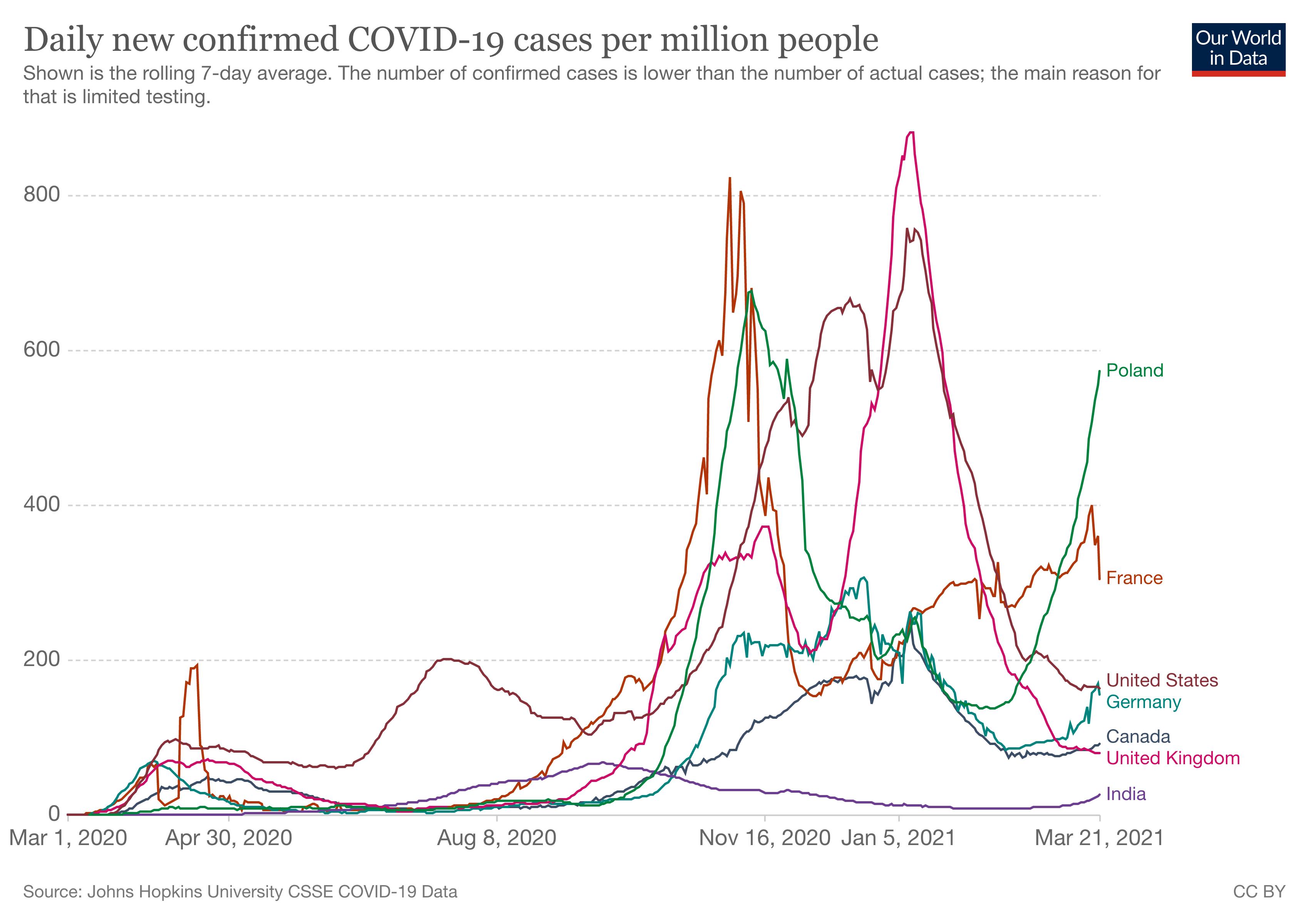 liczba nowych przypadków na milion