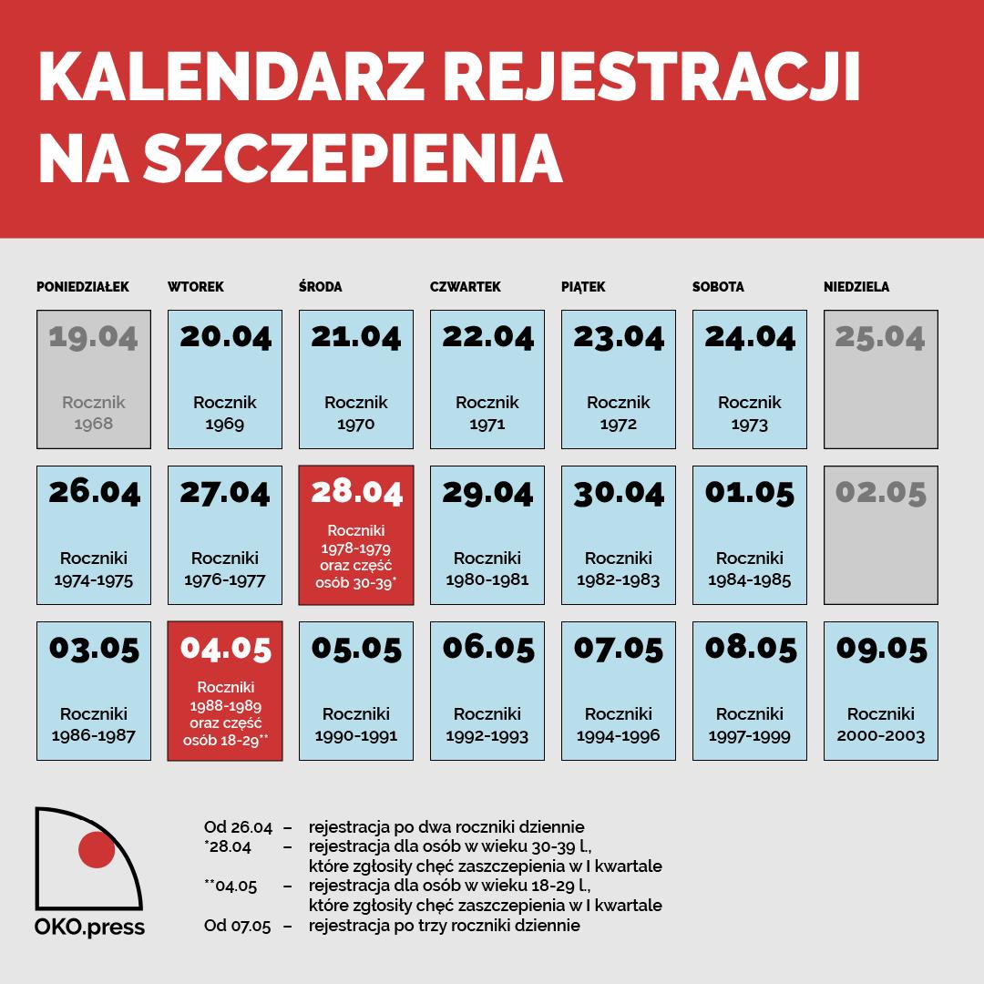 Kalendarz pokazujący terminy rejestracji na szczepienia kolejnych roczników