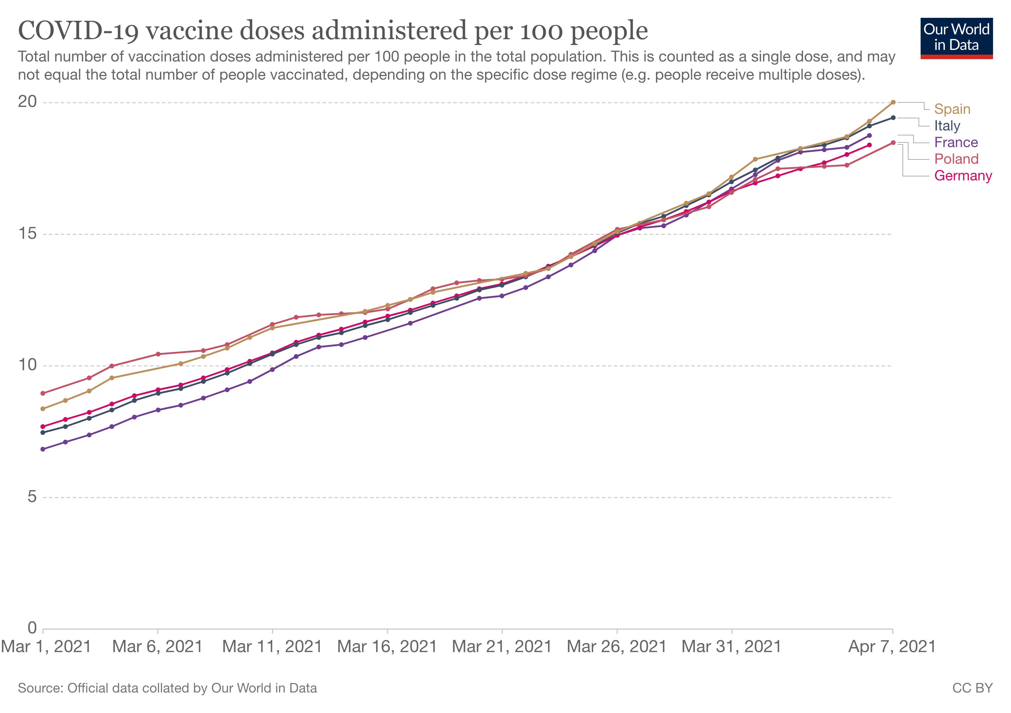 szczepienia w dużych krajach UE