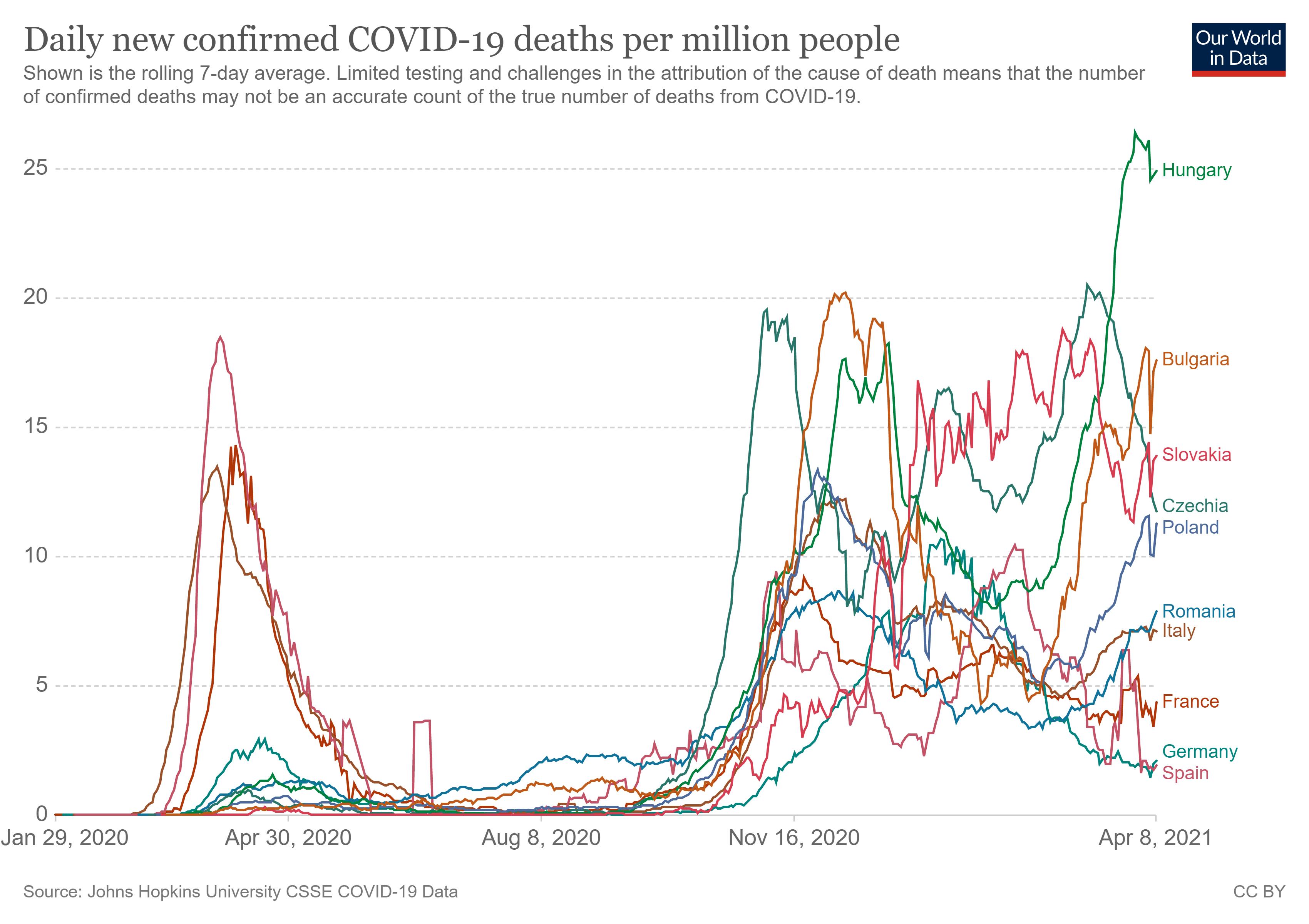 Wykres zgonów na milion mieszkańców w krajach Unii Europejskiej od początku epidemii