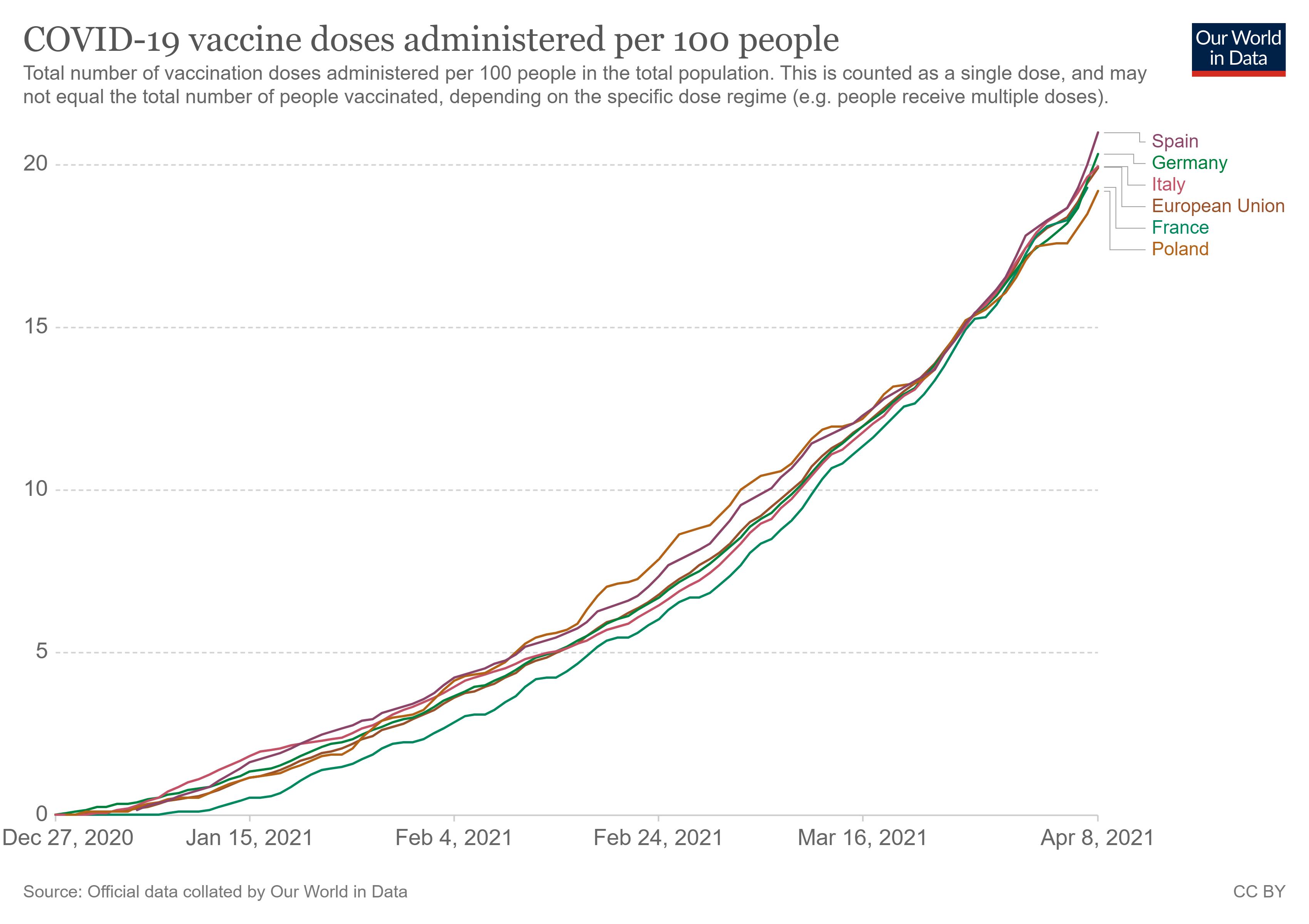 Wykres liczby szczepień na 100 mieszkańców w największych krajach Unii Europejskiej