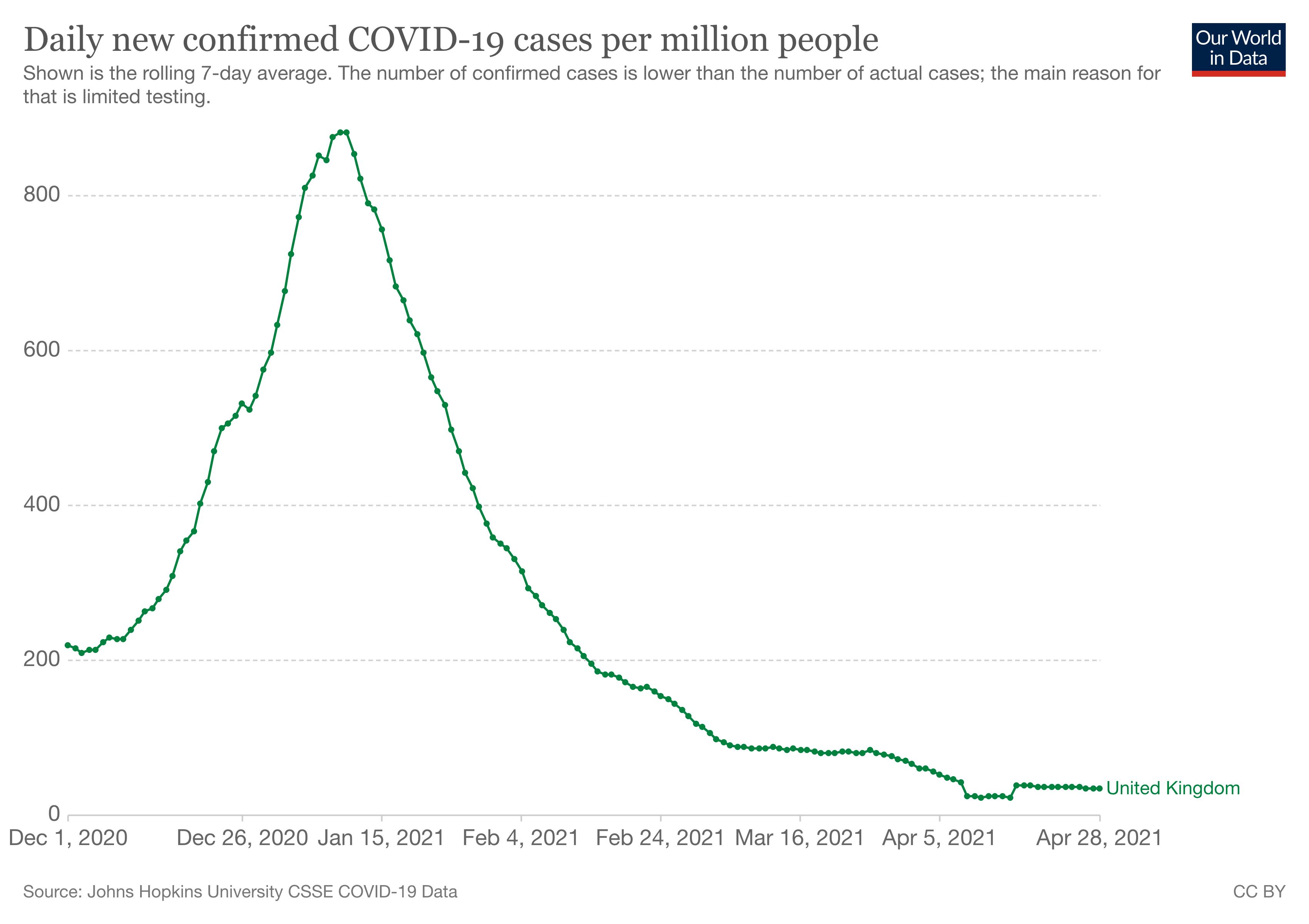 nowe przypadki koronawirusa w Wielkiej Brytanii